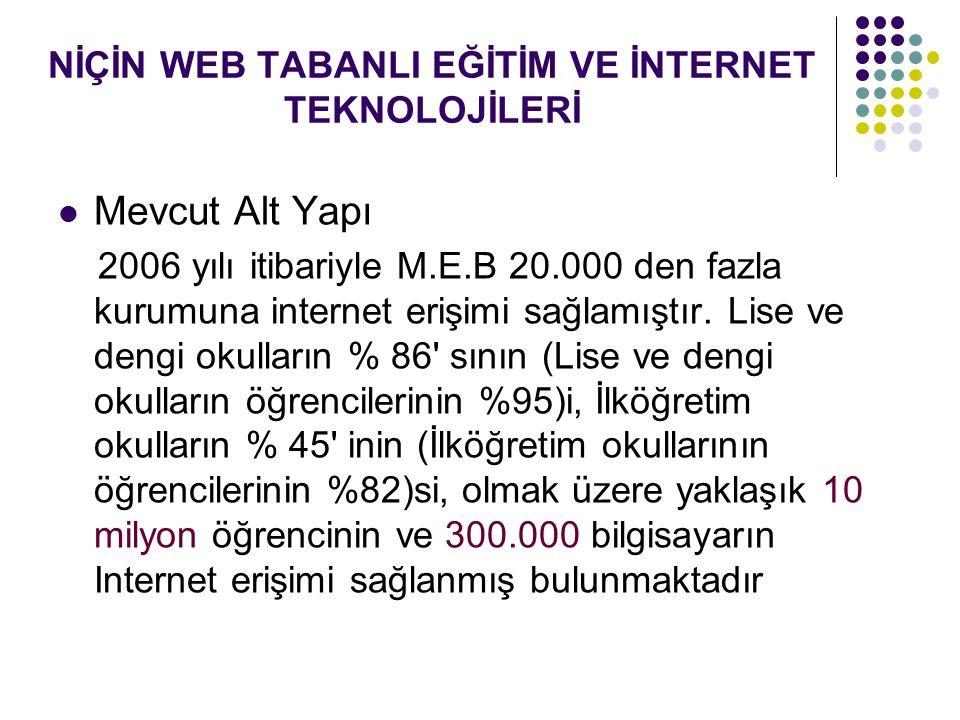 NİÇİN WEB TABANLI EĞİTİM VE İNTERNET TEKNOLOJİLERİ Mevcut Alt Yapı 2006 yılı itibariyle M.E.B 20.000 den fazla kurumuna internet erişimi sağlamıştır.