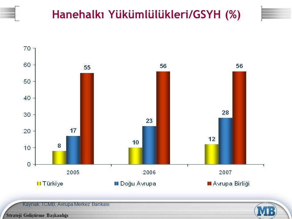 Strateji Geliştirme Başkanlığı Hanehalkı Yükümlülükleri/GSYH (%) Kaynak: TCMB, Avrupa Merkez Bankası