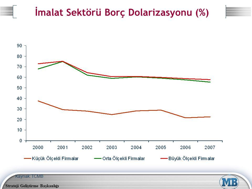 Strateji Geliştirme Başkanlığı İmalat Sektörü Borç Dolarizasyonu (%) Kaynak: TCMB