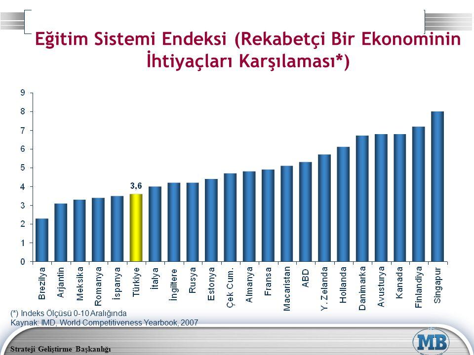 Strateji Geliştirme Başkanlığı Eğitim Sistemi Endeksi (Rekabetçi Bir Ekonominin İhtiyaçları Karşılaması*) (*) Indeks Ölçüsü 0-10 Aralığında Kaynak: IMD, World Competitiveness Yearbook, 2007