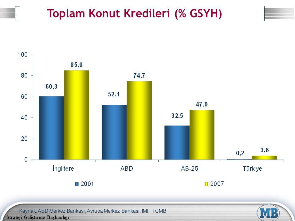 Strateji Geliştirme Başkanlığı Toplam Konut Kredileri (% GSYH) Kaynak: ABD Merkez Bankası, Avrupa Merkez Bankası, IMF, TCMB