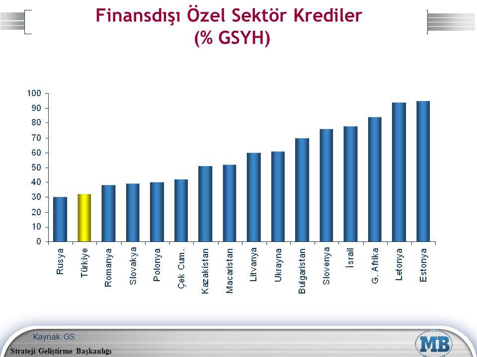 Strateji Geliştirme Başkanlığı Finansdışı Özel Sektör Krediler (% GSYH) Kaynak: GS