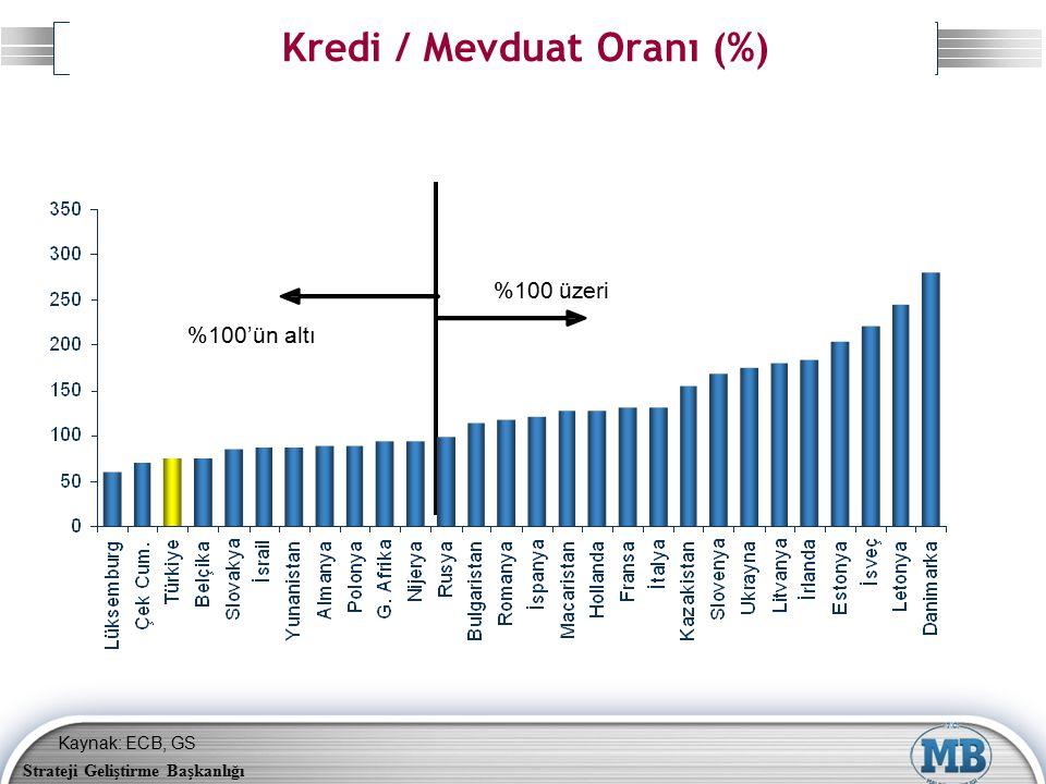Strateji Geliştirme Başkanlığı Kredi / Mevduat Oranı (%) Kaynak: ECB, GS %100'ün altı %100 üzeri