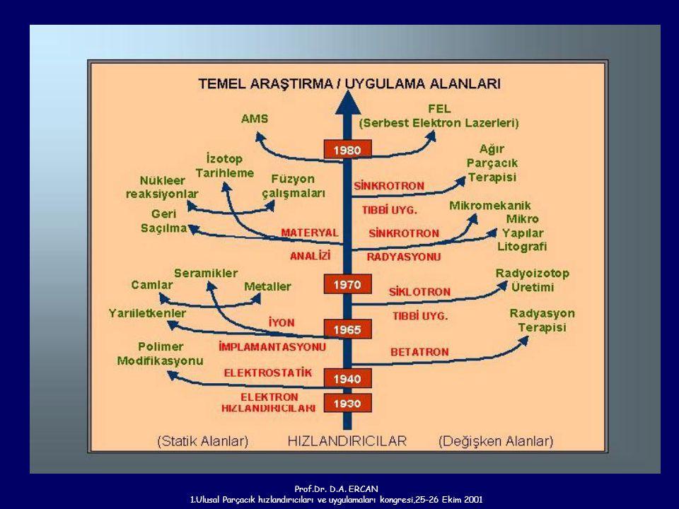 Prof.Dr. D.A. ERCAN 1.Ulusal Parçacık hızlandırıcıları ve uygulamaları kongresi,25-26 Ekim 2001