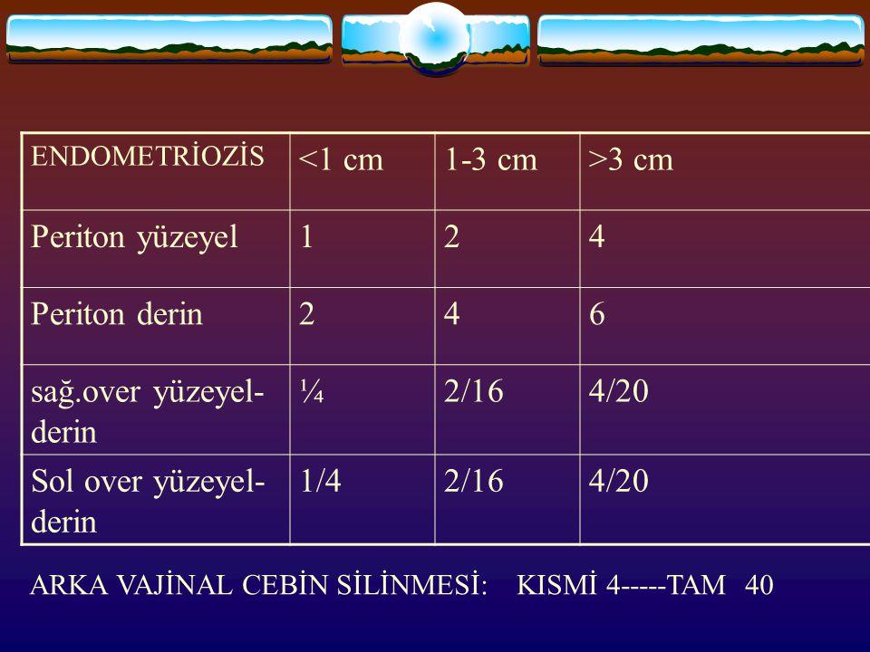ENDOMETRİOZİS <1 cm1-3 cm>3 cm Periton yüzeyel124 Periton derin246 sağ.over yüzeyel- derin ¼2/164/20 Sol over yüzeyel- derin 1/42/164/20 ARKA VAJİNAL