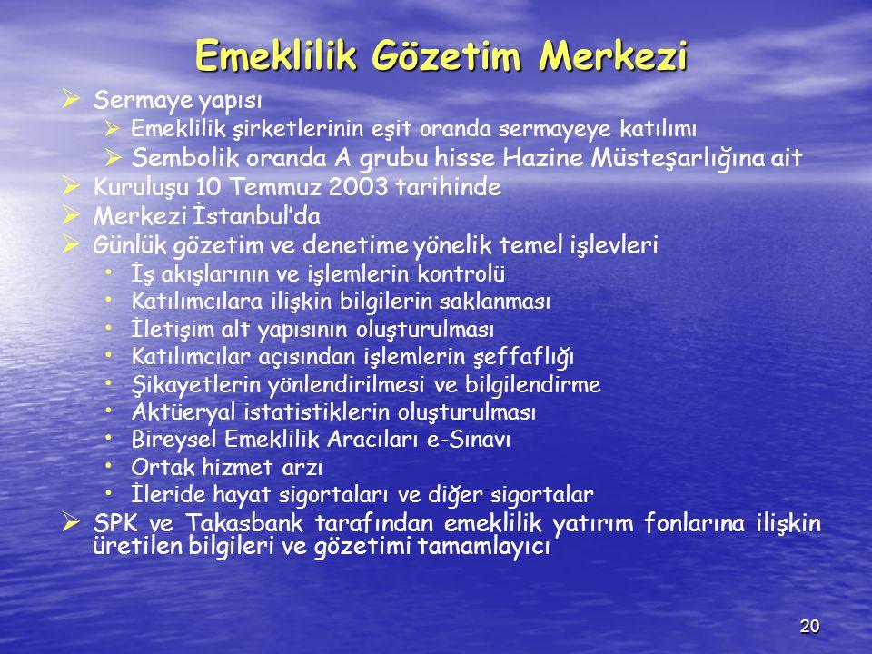 20 Emeklilik Gözetim Merkezi   Sermaye yapısı   Emeklilik şirketlerinin eşit oranda sermayeye katılımı   Sembolik oranda A grubu hisse Hazine Müsteşarlığına ait   Kuruluşu 10 Temmuz 2003 tarihinde   Merkezi İstanbul'da   Günlük gözetim ve denetime yönelik temel işlevleri İş akışlarının ve işlemlerin kontrolü Katılımcılara ilişkin bilgilerin saklanması İletişim alt yapısının oluşturulması Katılımcılar açısından işlemlerin şeffaflığı Şikayetlerin yönlendirilmesi ve bilgilendirme Aktüeryal istatistiklerin oluşturulması Bireysel Emeklilik Aracıları e-Sınavı Ortak hizmet arzı İleride hayat sigortaları ve diğer sigortalar   SPK ve Takasbank tarafından emeklilik yatırım fonlarına ilişkin üretilen bilgileri ve gözetimi tamamlayıcı