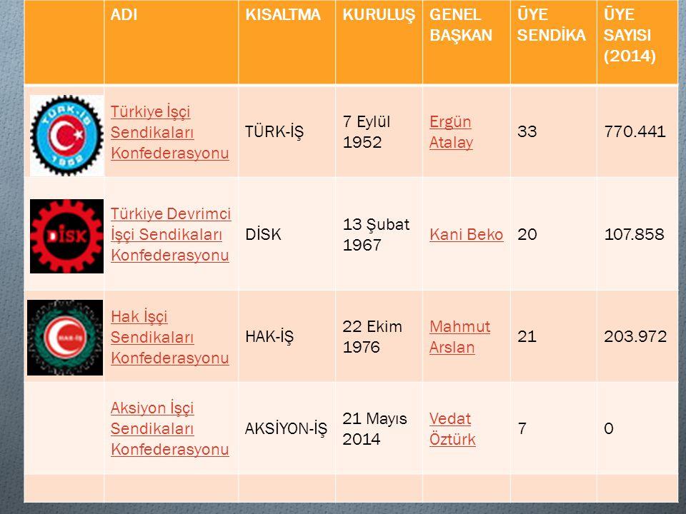 ADIKISALTMAKURULUŞGENEL BAŞKAN ÜYE SENDİKA ÜYE SAYISI (2014) Türkiye İşçi Sendikaları Konfederasyonu TÜRK-İŞ 7 Eylül 1952 Ergün Atalay 33770.441 Türki