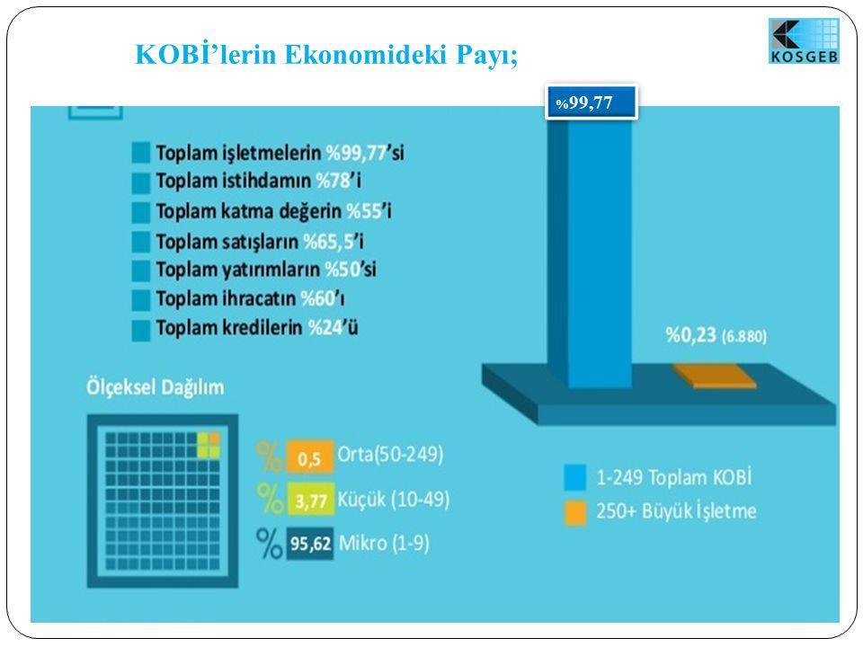 KOBİ'lerin Ekonomideki Payı; % 99,77