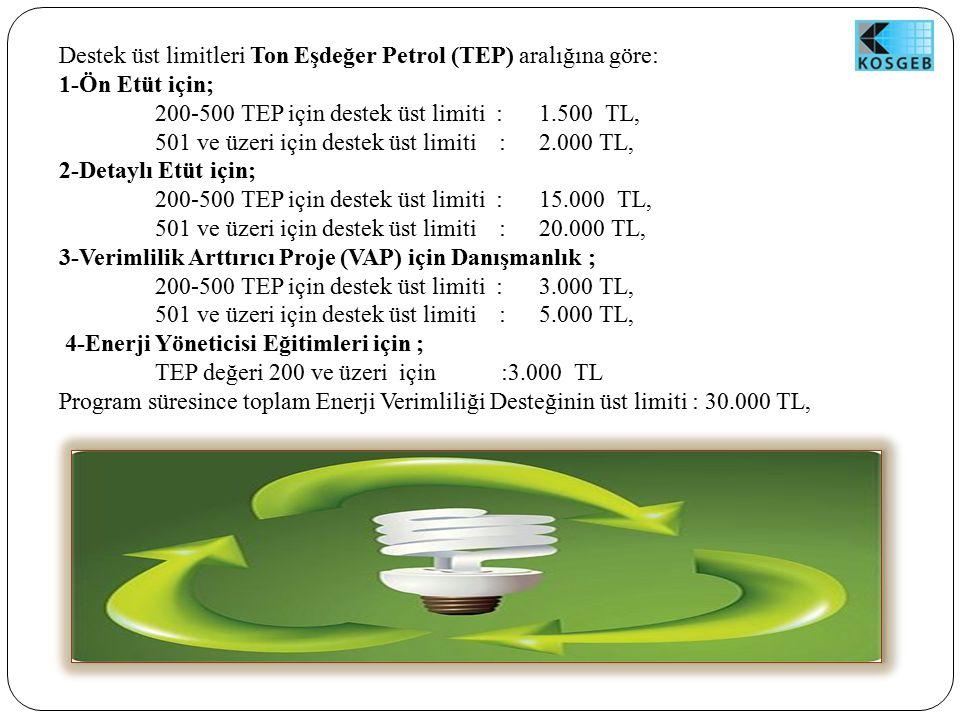 Destek üst limitleri Ton Eşdeğer Petrol (TEP) aralığına göre: 1-Ön Etüt için; 200-500 TEP için destek üst limiti :1.500 TL, 501 ve üzeri için destek üst limiti : 2.000 TL, 2-Detaylı Etüt için; 200-500 TEP için destek üst limiti :15.000 TL, 501 ve üzeri için destek üst limiti : 20.000 TL, 3-Verimlilik Arttırıcı Proje (VAP) için Danışmanlık ; 200-500 TEP için destek üst limiti : 3.000 TL, 501 ve üzeri için destek üst limiti : 5.000 TL, 4-Enerji Yöneticisi Eğitimleri için ; TEP değeri 200 ve üzeri için :3.000 TL Program süresince toplam Enerji Verimliliği Desteğinin üst limiti : 30.000 TL,