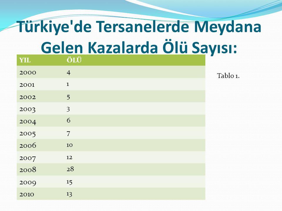 Türkiye'de Tersanelerde Meydana Gelen Kazalarda Ölü Sayısı: YILÖLÜ 2000 4 2001 1 2002 5 2003 3 2004 6 2005 7 2006 10 2007 12 2008 28 2009 15 2010 13 T