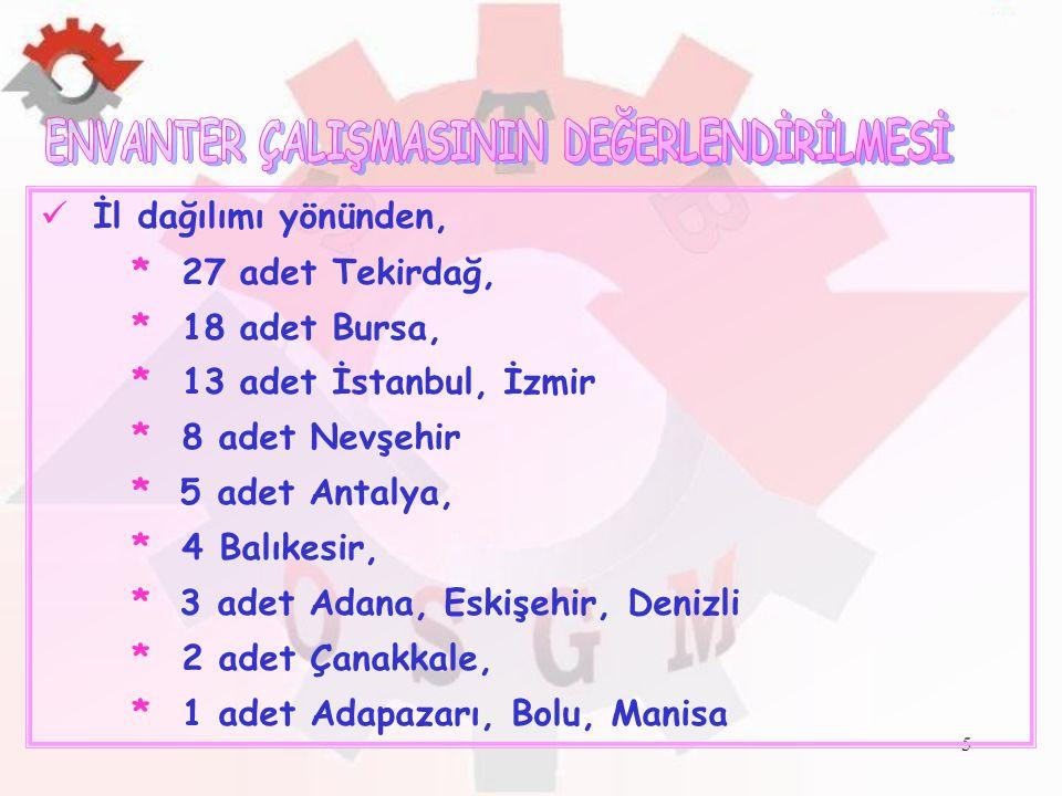5 İl dağılımı yönünden, * 27 adet Tekirdağ, * 18 adet Bursa, * 13 adet İstanbul, İzmir * 8 adet Nevşehir * 5 adet Antalya, * 4 Balıkesir, * 3 adet Ada