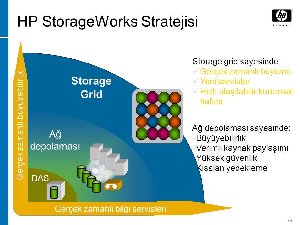 11 HP StorageWorks Stratejisi Kaynak verimliliği Büyüyebilirlik Ağ depolaması sayesinde: Büyüyebilirlik Verimli kaynak paylaşımı Yüksek güvenlik Kısalan yedekleme Gerçek zamanlı bilgi servisleri Gerçek zamanlı büyüyebilirlik Storage grid sayesinde: Gerçek zamanlı büyüme Yeni servisler Hızlı ulaşılabilir kurumsal hafıza Storage Grid Ağ depolaması DAS