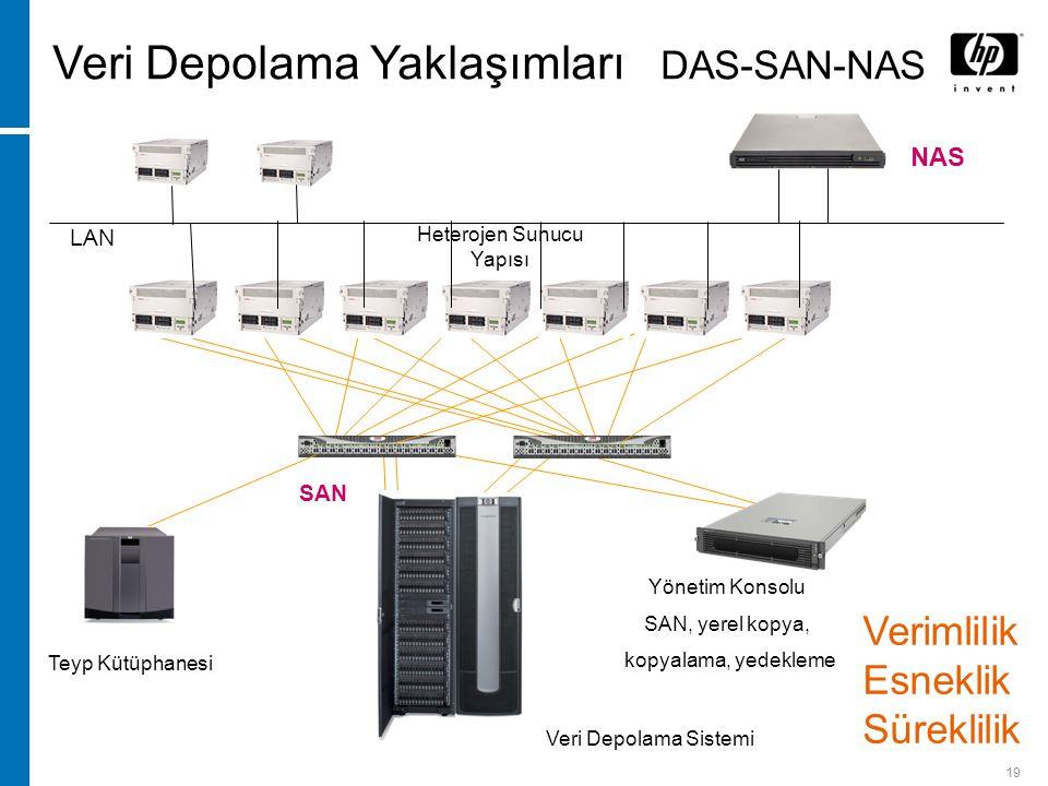 19 Veri Depolama Sistemi Yönetim Konsolu SAN, yerel kopya, kopyalama, yedekleme Veri Depolama Yaklaşımları DAS-SAN-NAS Teyp Kütüphanesi Heterojen Sunucu Yapısı NAS LAN SAN Verimlilik Esneklik Süreklilik