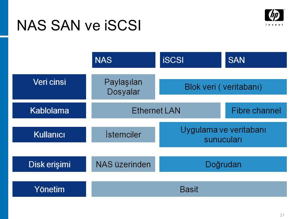 21 NAS SAN ve iSCSI NASiSCSI Veri cinsiPaylaşılan Dosyalar KablolamaEthernet LANFibre channel Kullanıcıİstemciler Disk erişimiNAS üzerinden SAN Blok veri ( veritabanı) Uygulama ve veritabanı sunucuları Doğrudan YönetimBasit