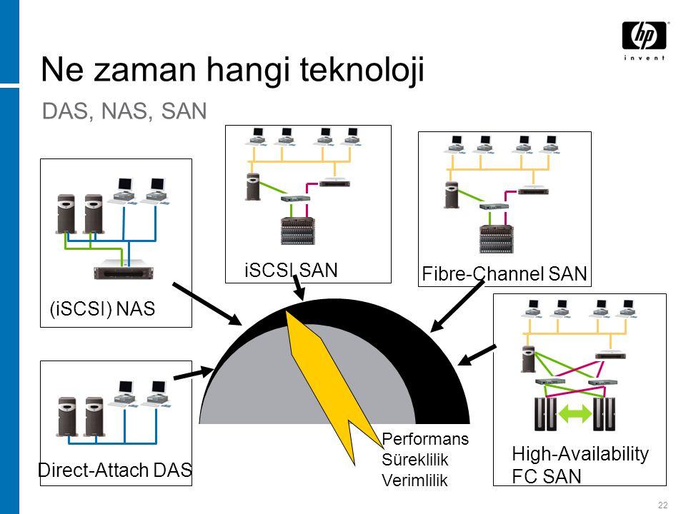 22 Ne zaman hangi teknoloji (iSCSI) NAS iSCSI SAN Fibre-Channel SAN High-Availability FC SAN Direct-Attach DAS Performans Süreklilik Verimlilik DAS, NAS, SAN