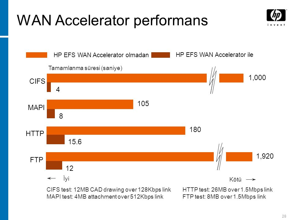 28 WAN Accelerator performans 4 CIFS 8 MAPI 105 1,000 15.6 HTTP 12 FTP 1,920 180 HP EFS WAN Accelerator olmadan HP EFS WAN Accelerator ile CIFS test: 12MB CAD drawing over 128Kbps link MAPI test: 4MB attachment over 512Kbps link HTTP test: 26MB over 1.5Mbps link FTP test: 8MB over 1.5Mbps link Tamamlanma süresi (saniye) İyi Kötü