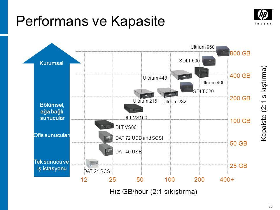30 Hız GB/hour (2:1 sıkıştırma) 10025 5020012 SDLT 320 Ultrium 460 25 GB 100 GB 50 GB 200 GB 400 GB DAT 24 SCSI DAT 40 USB Kapaiste (2:1 sıkıştırma) DAT 72 USB and SCSI Ultrium 232 DLT VS80 800 GB Ultrium 960 400+ Ultrium 448 DLT VS160 SDLT 600 Performans ve Kapasite Ultrium 215 Tek sunucu ve iş istasyonu Ofis sunucuları Bölümsel, ağa bağlı sunucular Kurumsal