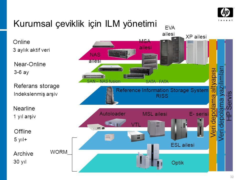 32 Online 3 aylık aktif veri Near-Online 3-6 ay Nearline 1 yıl arşiv Offline 5 yıl+ Archive 30 yıl Referans storage Indekslenmiş arşiv Kurumsal çeviklik için ILM yönetimi Reference Information Storage System RISS MSL ailesi Autoloader Optik ESL ailesi E- serisi NAS ailesi XP ailesi MSA ailesi EVA ailesi Veri depolama altyapısı Veri depolama yazılımlarıHP Servis SATA - FATA SAN – NAS fusion WORM VTL