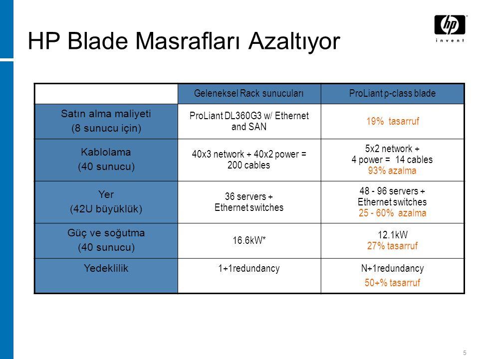 5 HP Blade Masrafları Azaltıyor Geleneksel Rack sunucularıProLiant p-class blade Satın alma maliyeti (8 sunucu için) ProLiant DL360G3 w/ Ethernet and SAN 19% tasarruf Kablolama (40 sunucu) 40x3 network + 40x2 power = 200 cables 5x2 network + 4 power = 14 cables 93% azalma Yer (42U büyüklük) 36 servers + Ethernet switches 48 - 96 servers + Ethernet switches 25 - 60% azalma Güç ve soğutma (40 sunucu) 16.6kW* 12.1kW 27% tasarruf Yedeklilik 1+1redundancyN+1redundancy 50+% tasarruf