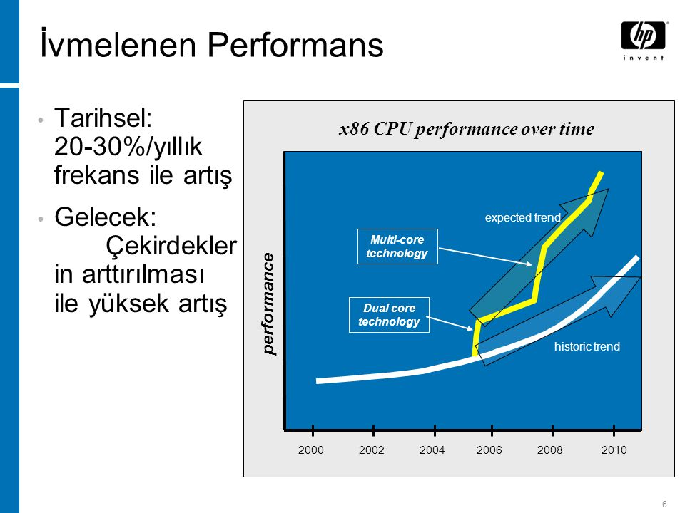 6 İvmelenen Performans 2000 2002 2004 2006 2008 2010 performance x86 CPU performance over time historic trend expected trend Dual core technology Multi-core technology Tarihsel: 20-30%/yıllık frekans ile artış Gelecek: Çekirdekler in arttırılması ile yüksek artış
