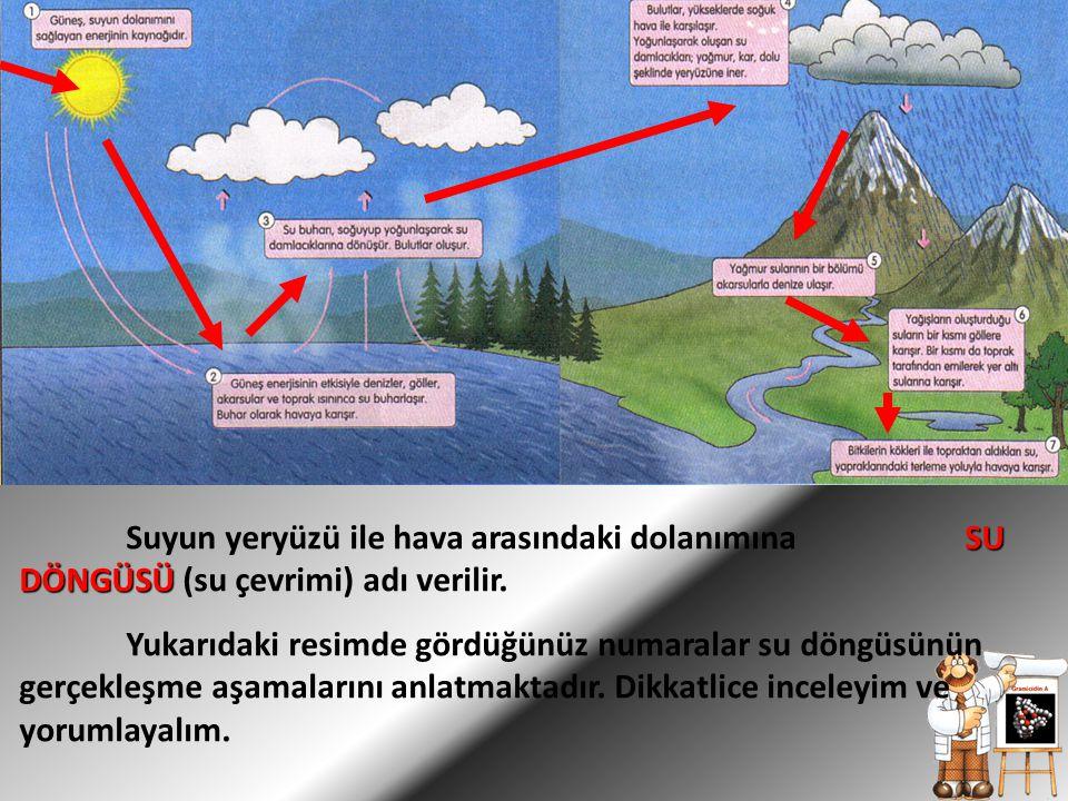 SU DÖNGÜSÜ Suyun yeryüzü ile hava arasındaki dolanımına SU DÖNGÜSÜ (su çevrimi) adı verilir. Yukarıdaki resimde gördüğünüz numaralar su döngüsünün ger