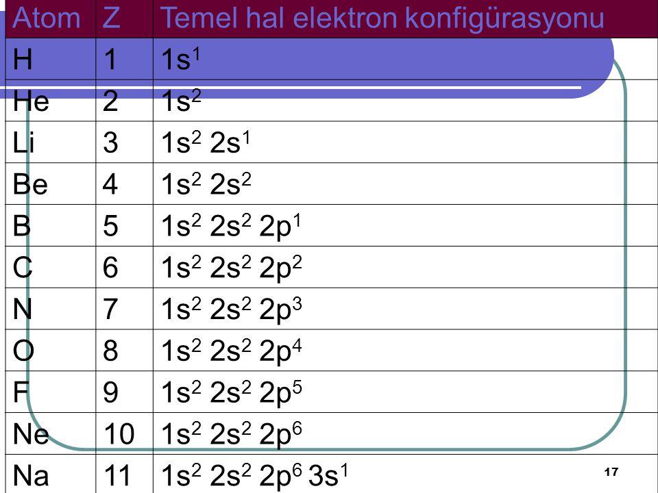 17 AtomZTemel hal elektron konfigürasyonu H11s 1 He21s 2 Li31s 2 2s 1 Be41s 2 2s 2 B51s 2 2s 2 2p 1 C61s 2 2s 2 2p 2 N71s 2 2s 2 2p 3 O81s 2 2s 2 2p 4 F91s 2 2s 2 2p 5 Ne101s 2 2s 2 2p 6 Na111s 2 2s 2 2p 6 3s 1