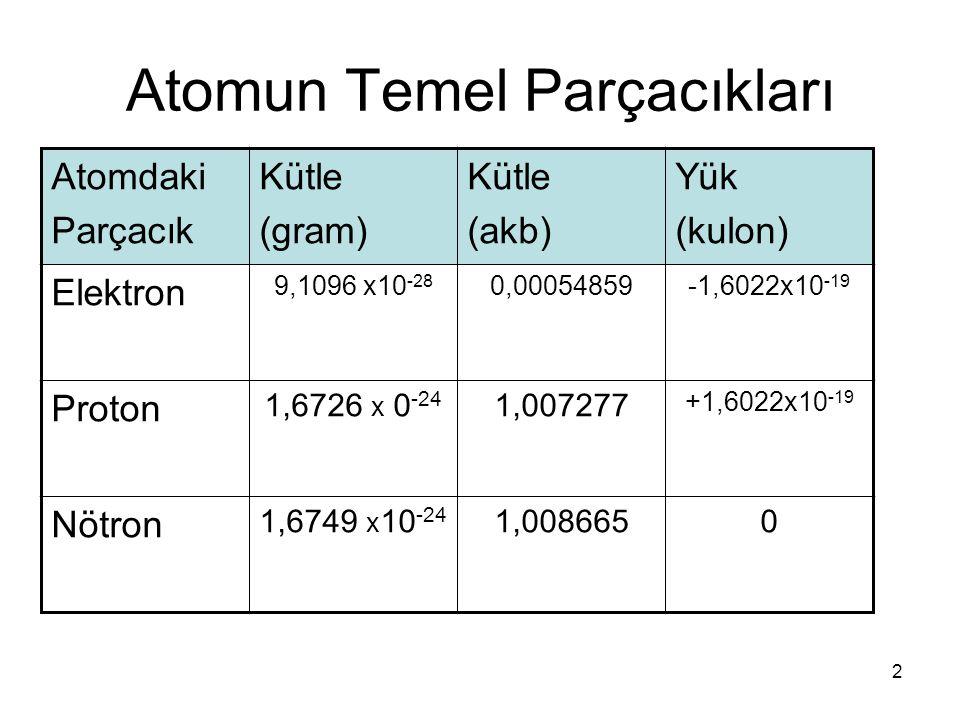 3 Atomun Temel Parçacıkları Atomdaki Parçacık Bağıl KütlesiBağıl Yükü Elektron1 Proton1836+1 Nötron18390