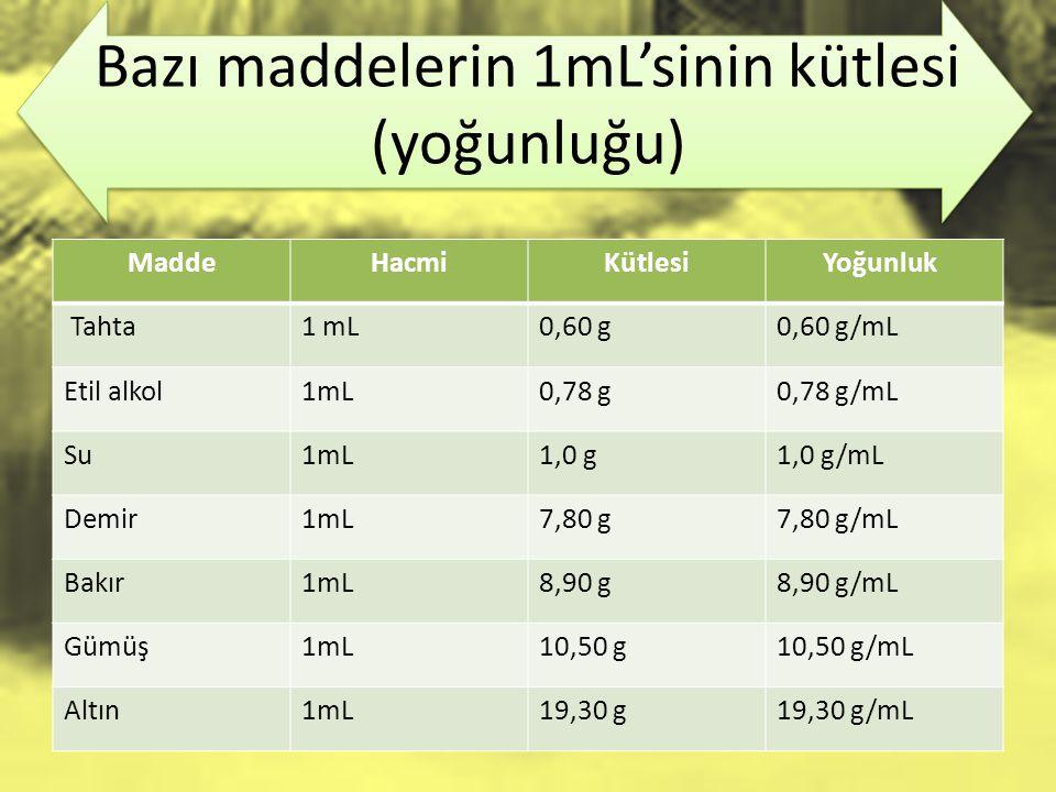 Bazı maddelerin 1mL'sinin kütlesi (yoğunluğu) MaddeHacmiKütlesi Yoğunluk Tahta1 mL0,60 g0,60 g/mL Etil alkol1mL0,78 g0,78 g/mL Su1mL1,0 g1,0 g/mL Demir1mL7,80 g7,80 g/mL Bakır1mL8,90 g8,90 g/mL Gümüş1mL10,50 g10,50 g/mL Altın1mL19,30 g19,30 g/mL