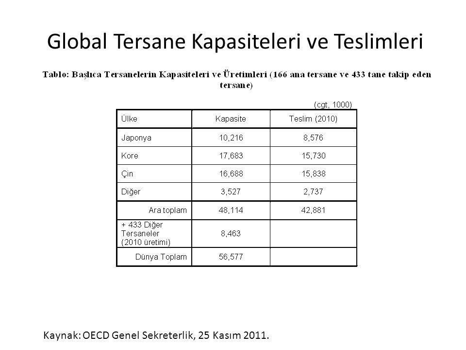 Kaynak: OECD Genel Sekreterlik, 25 Kasım 2011. Global Tersane Kapasiteleri ve Teslimleri