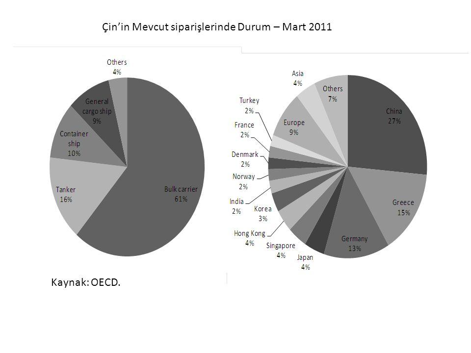 Çin'in Mevcut siparişlerinde Durum – Mart 2011 Kaynak: OECD.