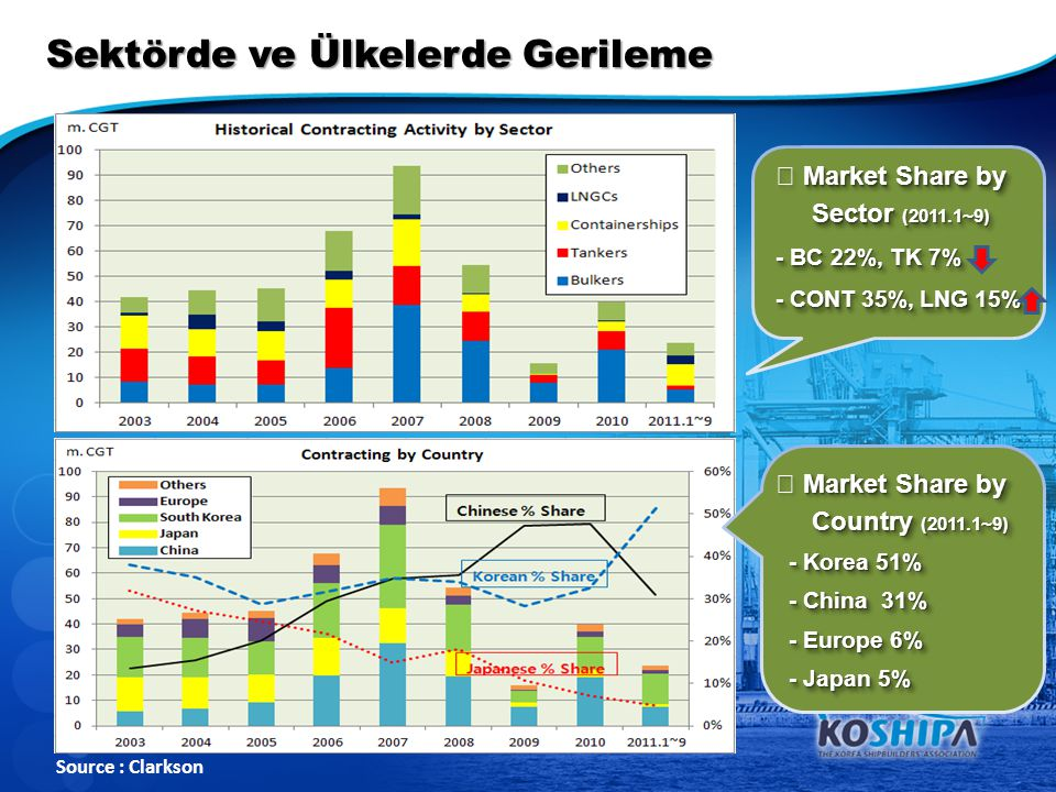 Sektörde ve Ülkelerde Gerileme Source : Clarkson ▶ Market Share by Sector (2011.1~9) Sector (2011.1~9) - BC 22%, TK 7% - CONT 35%, LNG 15% ▶ Market Share by Sector (2011.1~9) Sector (2011.1~9) - BC 22%, TK 7% - CONT 35%, LNG 15% ▶ Market Share by Country (2011.1~9) Country (2011.1~9) - Korea 51% - Korea 51% - China 31% - China 31% - Europe 6% - Europe 6% - Japan 5% - Japan 5% ▶ Market Share by Country (2011.1~9) Country (2011.1~9) - Korea 51% - Korea 51% - China 31% - China 31% - Europe 6% - Europe 6% - Japan 5% - Japan 5%