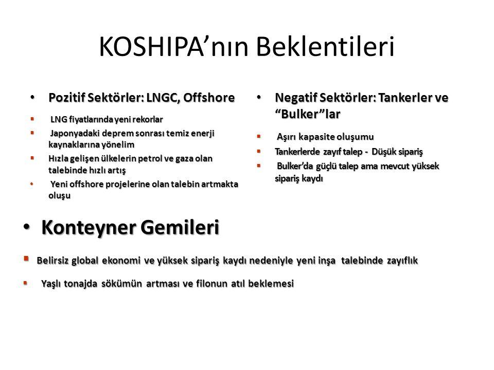 KOSHIPA'nın Beklentileri Pozitif Sektörler: LNGC, Offshore Pozitif Sektörler: LNGC, Offshore  LNG fiyatlarında yeni rekorlar  Japonyadaki deprem son