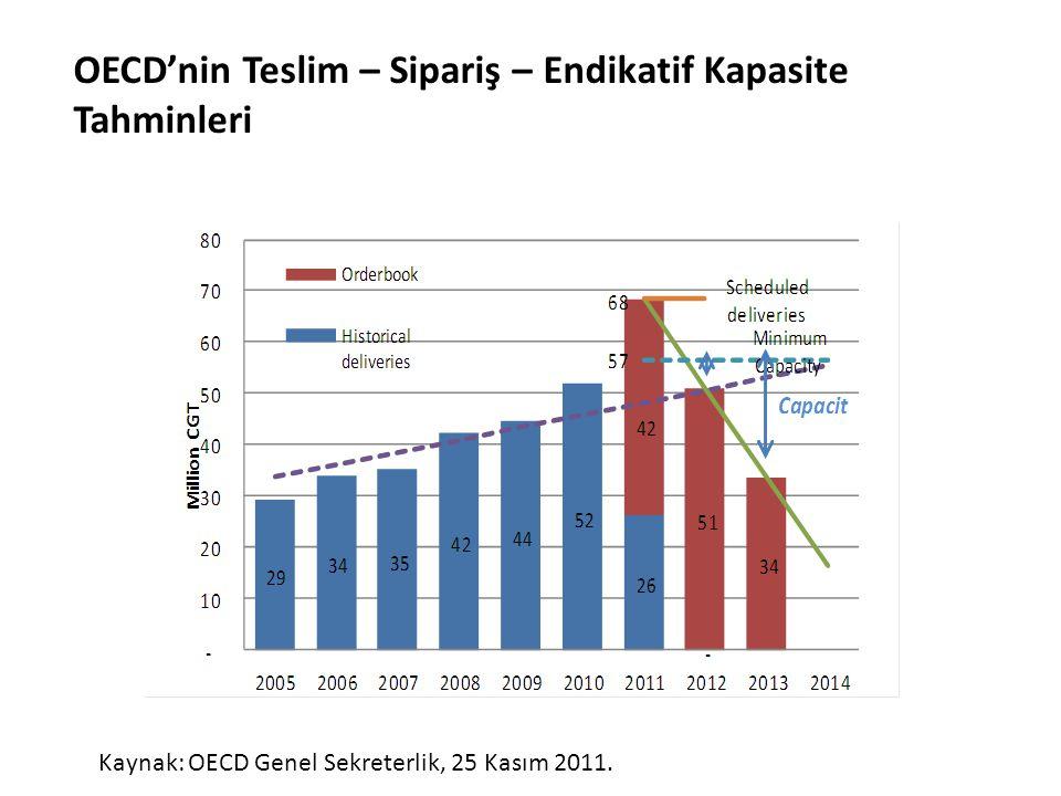 OECD'nin Teslim – Sipariş – Endikatif Kapasite Tahminleri Kaynak: OECD Genel Sekreterlik, 25 Kasım 2011.