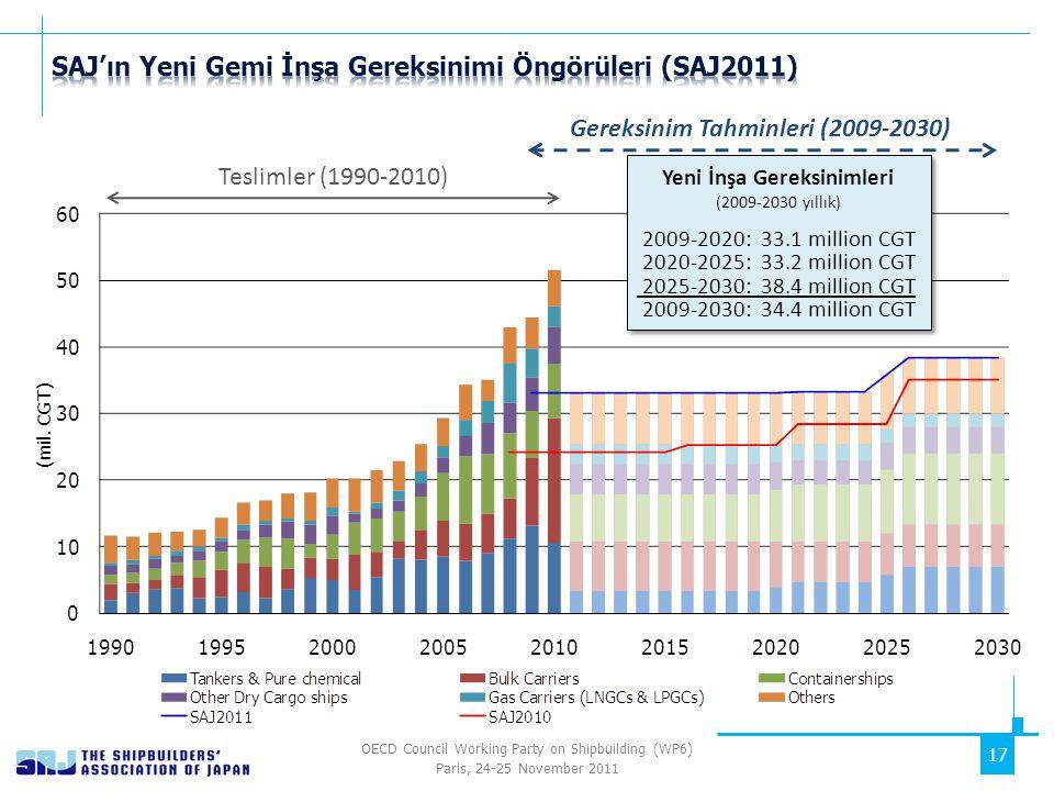 OECD Council Working Party on Shipbuilding (WP6) Paris, 24-25 November 2011 17 Teslimler (1990-2010) Gereksinim Tahminleri (2009-2030) Yeni İnşa Gereksinimleri (2009-2030 yıllık) 2009-2020: 33.1 million CGT 2020-2025: 33.2 million CGT 2025-2030: 38.4 million CGT 2009-2030: 34.4 million CGT Yeni İnşa Gereksinimleri (2009-2030 yıllık) 2009-2020: 33.1 million CGT 2020-2025: 33.2 million CGT 2025-2030: 38.4 million CGT 2009-2030: 34.4 million CGT