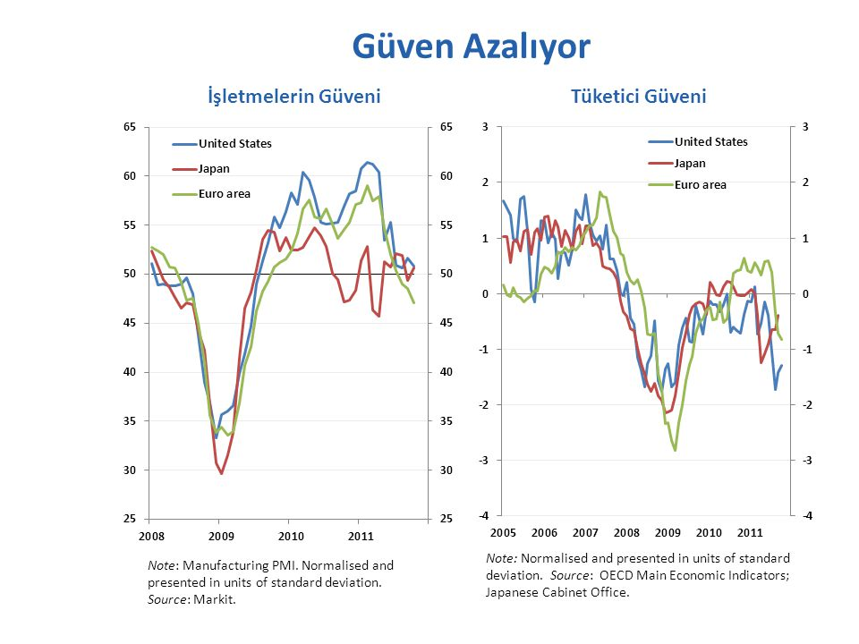 Güven Azalıyor Note: Manufacturing PMI.Normalised and presented in units of standard deviation.