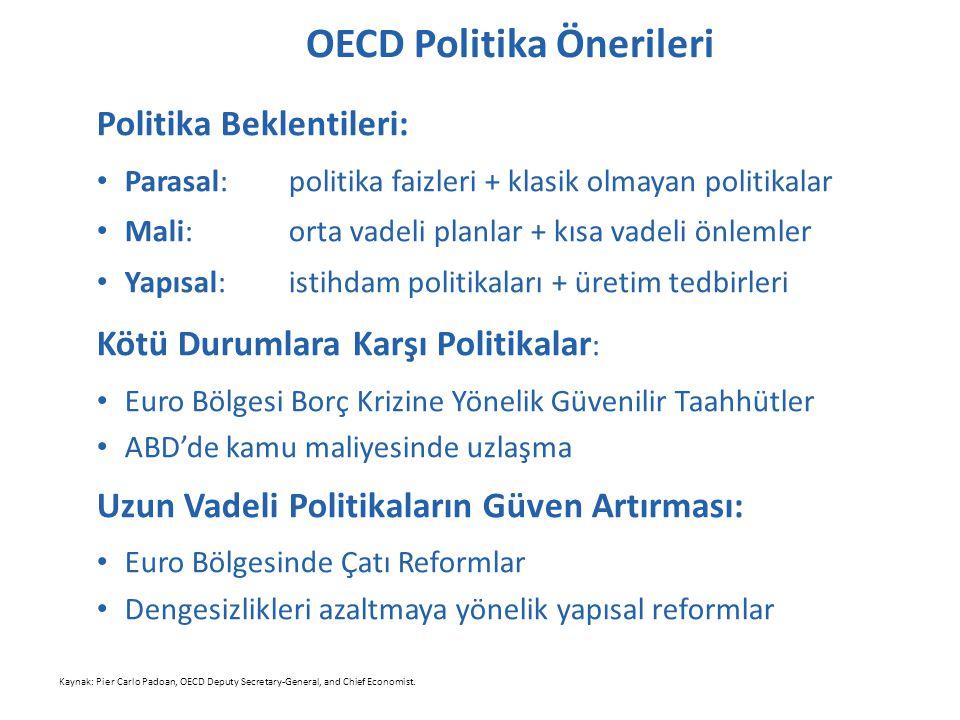 OECD Politika Önerileri Politika Beklentileri: Parasal: politika faizleri + klasik olmayan politikalar Mali: orta vadeli planlar + kısa vadeli önlemler Yapısal: istihdam politikaları + üretim tedbirleri Kötü Durumlara Karşı Politikalar : Euro Bölgesi Borç Krizine Yönelik Güvenilir Taahhütler ABD'de kamu maliyesinde uzlaşma Uzun Vadeli Politikaların Güven Artırması: Euro Bölgesinde Çatı Reformlar Dengesizlikleri azaltmaya yönelik yapısal reformlar Kaynak: Pier Carlo Padoan, OECD Deputy Secretary-General, and Chief Economist.