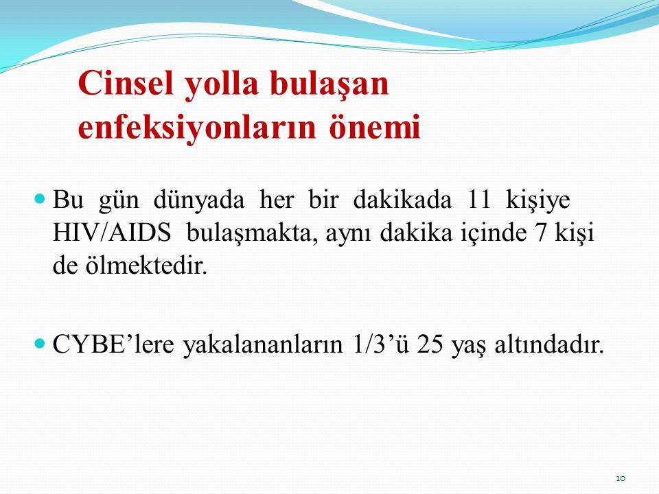 Bu gün dünyada her bir dakikada 11 kişiye HIV/AIDS bulaşmakta, aynı dakika içinde 7 kişi de ölmektedir. CYBE'lere yakalananların 1/3'ü 25 yaş altındad