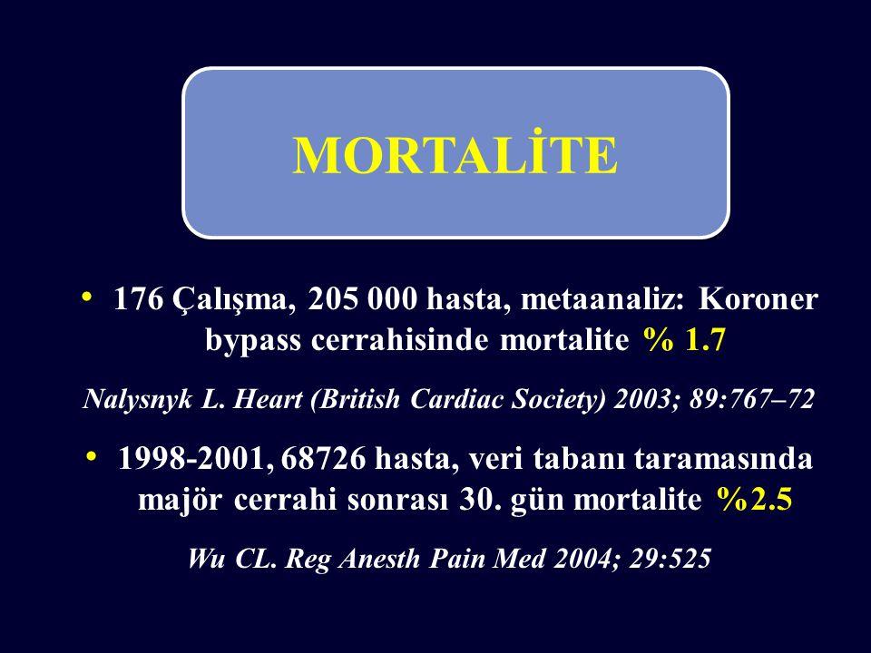 176 Çalışma, 205 000 hasta, metaanaliz: Koroner bypass cerrahisinde mortalite % 1.7 Nalysnyk L. Heart (British Cardiac Society) 2003; 89:767–72 1998-2