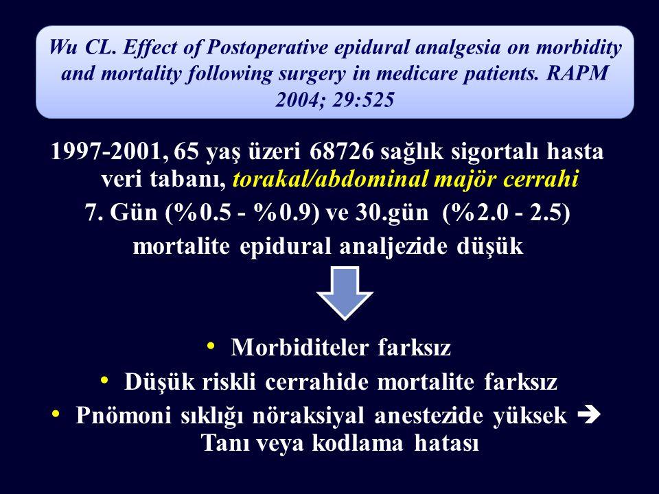 1997-2001, 65 yaş üzeri 68726 sağlık sigortalı hasta veri tabanı, torakal/abdominal majör cerrahi 7. Gün (%0.5 - %0.9) ve 30.gün (%2.0 - 2.5) mortalit