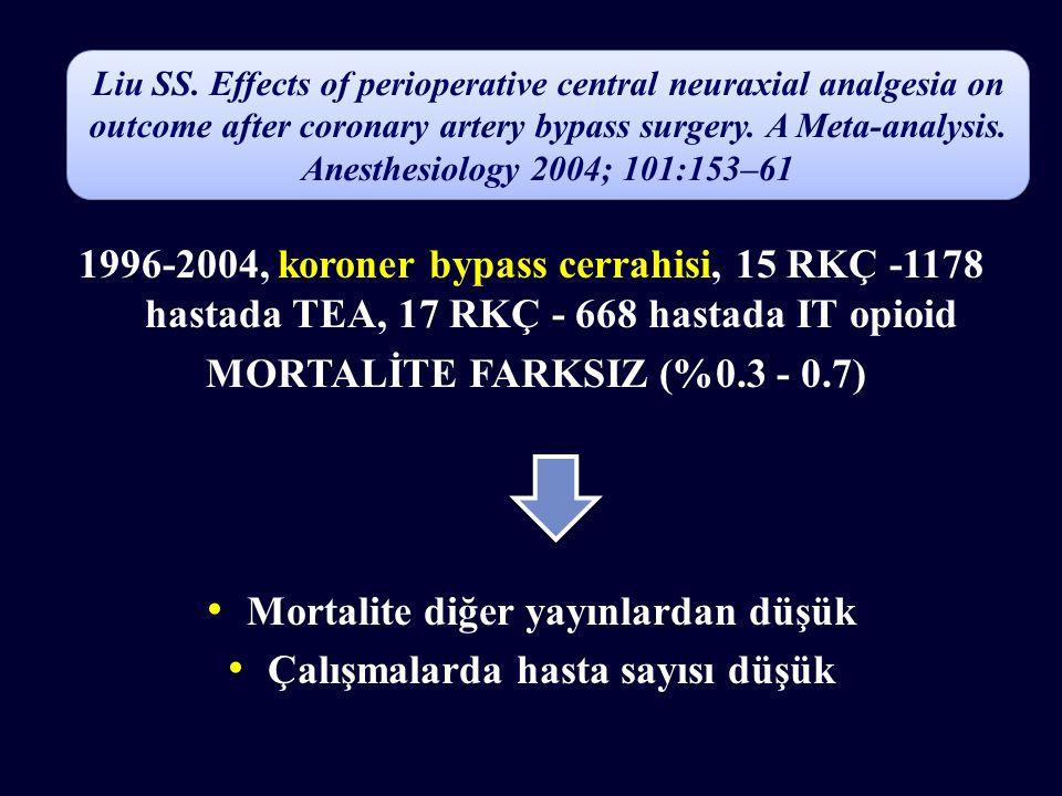 1996-2004, koroner bypass cerrahisi, 15 RKÇ -1178 hastada TEA, 17 RKÇ - 668 hastada IT opioid MORTALİTE FARKSIZ (%0.3 - 0.7) Mortalite diğer yayınlardan düşük Çalışmalarda hasta sayısı düşük Liu SS.