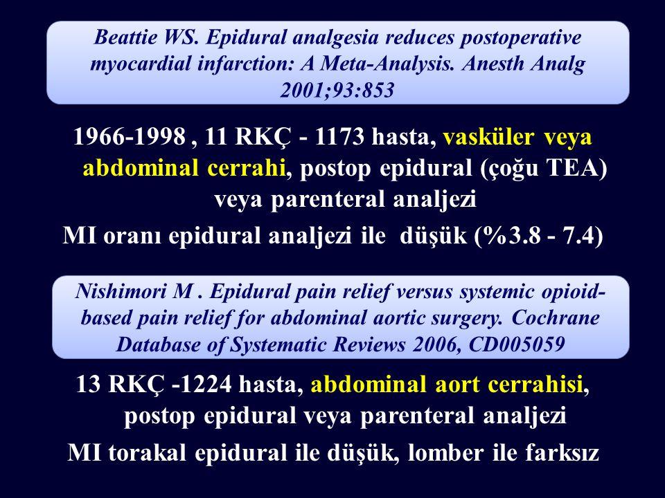 1966-1998, 11 RKÇ - 1173 hasta, vasküler veya abdominal cerrahi, postop epidural (çoğu TEA) veya parenteral analjezi MI oranı epidural analjezi ile dü