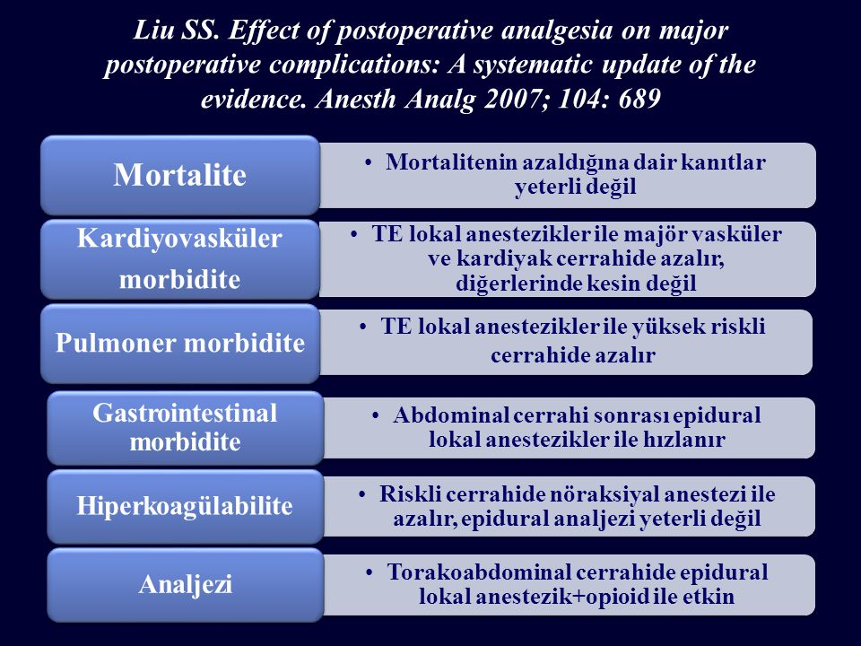 Liu SS. Effect of postoperative analgesia on major postoperative complications: A systematic update of the evidence. Anesth Analg 2007; 104: 689 Abdom