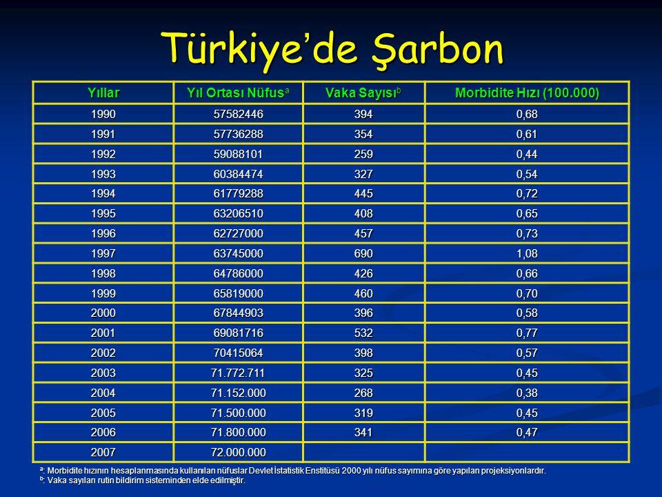 Türkiye'de Şarbon Yıllar Yıl Ortası Nüfus a Vaka Sayısı b Morbidite Hızı (100.000) 1990575824463940,68 1991577362883540,61 1992590881012590,44 1993603