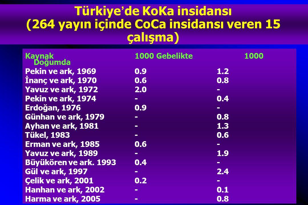 Türkiye'de KoKa insidansı (264 yayın içinde CoCa insidansı veren 15 çalışma) Kaynak1000 Gebelikte 1000 Doğumda Pekin ve ark, 1969 0.91.2 İnanç ve ark, 19700.60.8 Yavuz ve ark, 19722.0- Pekin ve ark, 1974-0.4 Erdoğan, 1976 0.9- Günhan ve ark, 1979-0.8 Ayhan ve ark, 1981-1.3 Tükel, 1983-0.6 Erman ve ark, 19850.6- Yavuz ve ark, 1989-1.9 Büyükören ve ark.