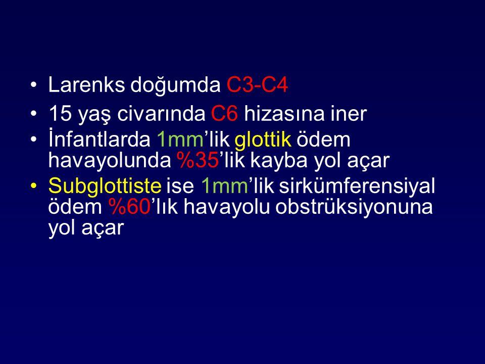 Larenks doğumda C3-C4 15 yaş civarında C6 hizasına iner İnfantlarda 1mm'lik glottik ödem havayolunda %35'lik kayba yol açar Subglottiste ise 1mm'lik s