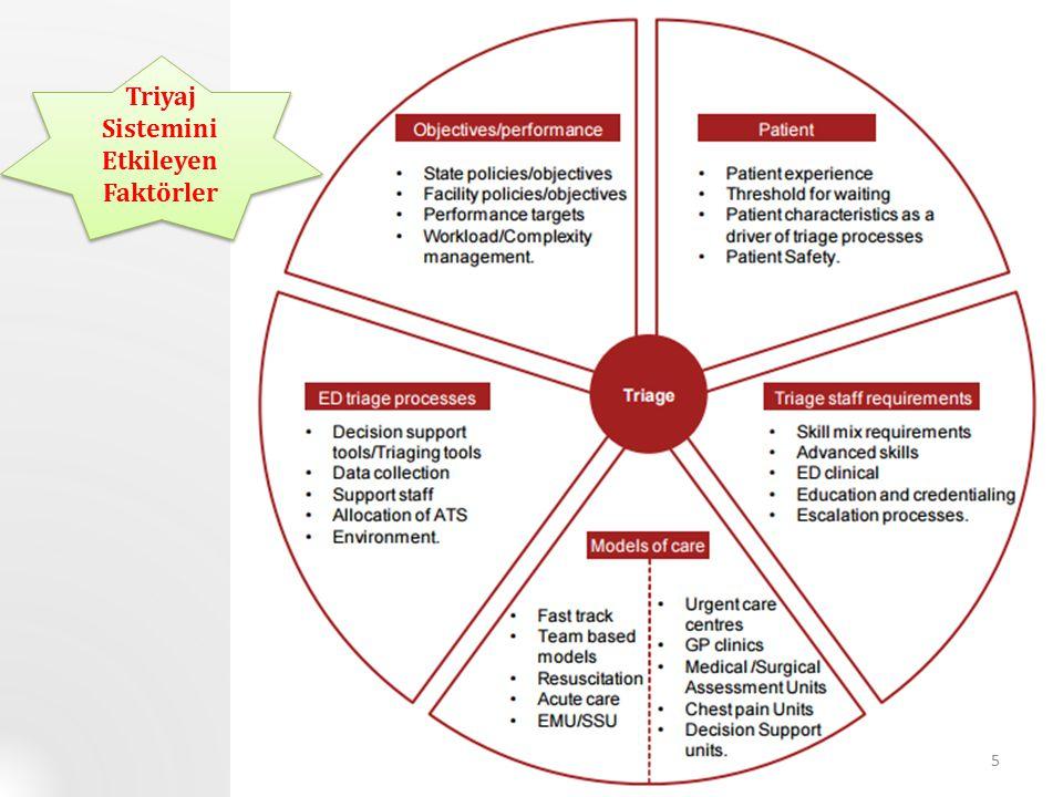 Triyaj Sistemini Etkileyen Faktörler 5