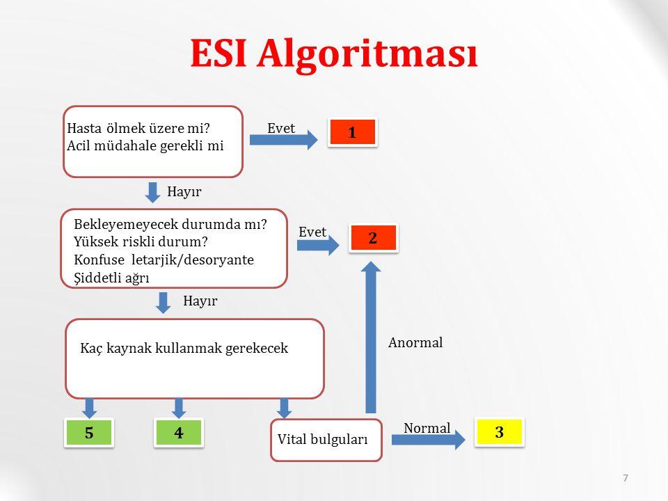 ESI Algoritması Hasta ölmek üzere mi.Acil müdahale gerekli mi.