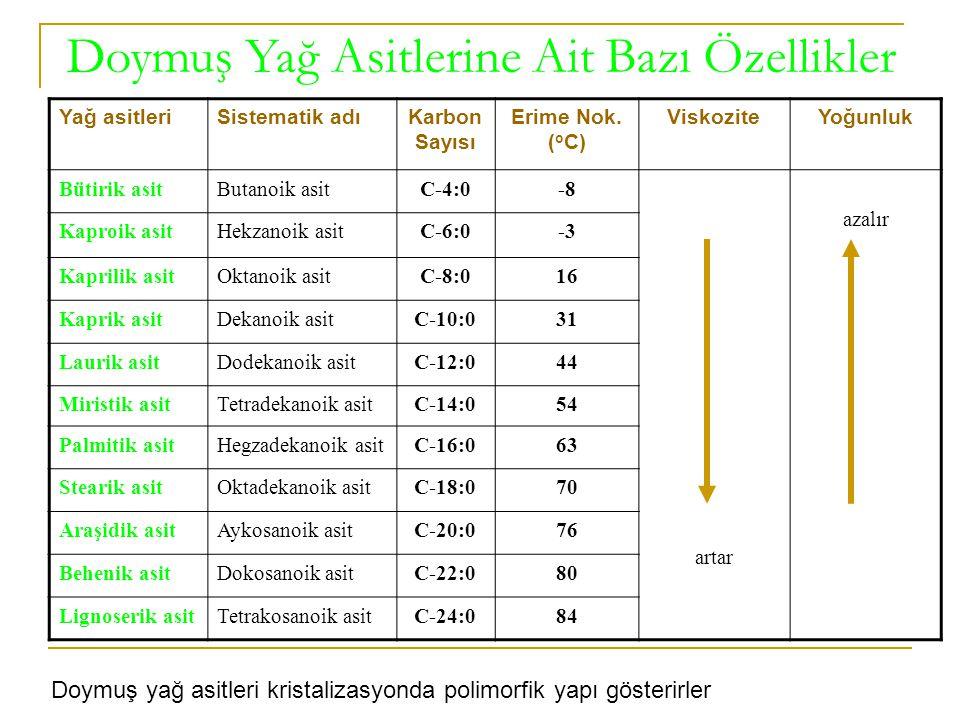 Doymuş Yağ Asitlerine Ait Bazı Özellikler Yağ asitleriSistematik adıKarbon Sayısı Erime Nok. ( o C) ViskoziteYoğunluk Bütirik asitButanoik asitC-4:0-8