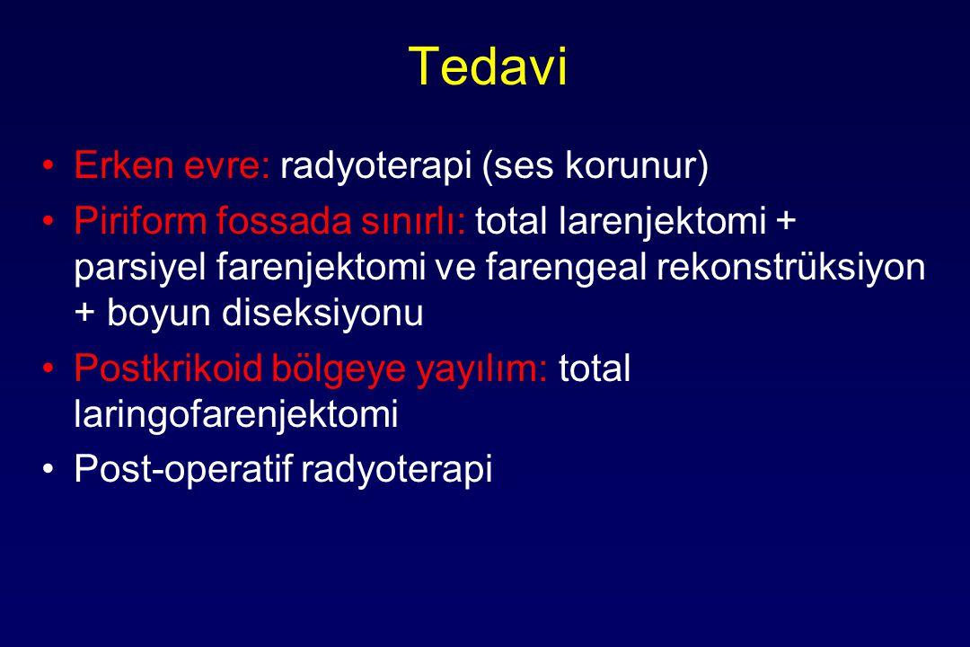 Tedavi Erken evre: radyoterapi (ses korunur) Piriform fossada sınırlı: total larenjektomi + parsiyel farenjektomi ve farengeal rekonstrüksiyon + boyun diseksiyonu Postkrikoid bölgeye yayılım: total laringofarenjektomi Post-operatif radyoterapi