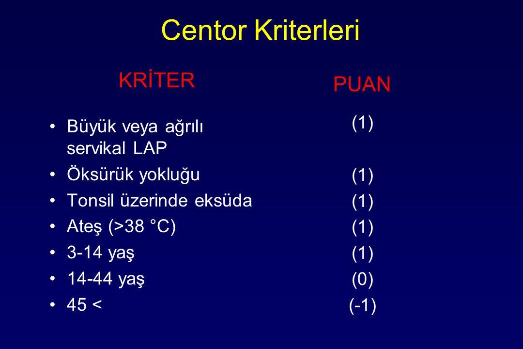 Centor Kriterleri PUAN Büyük veya ağrılı servikal LAP Öksürük yokluğu Tonsil üzerinde eksüda Ateş (>38 °C) 3-14 yaş 14-44 yaş 45 < KRİTER (1) (0) (-1)
